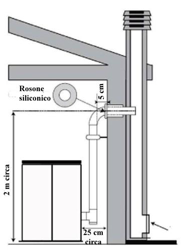 Installazione stufe a pellet - Installazione stufa a pellet senza canna fumaria ...